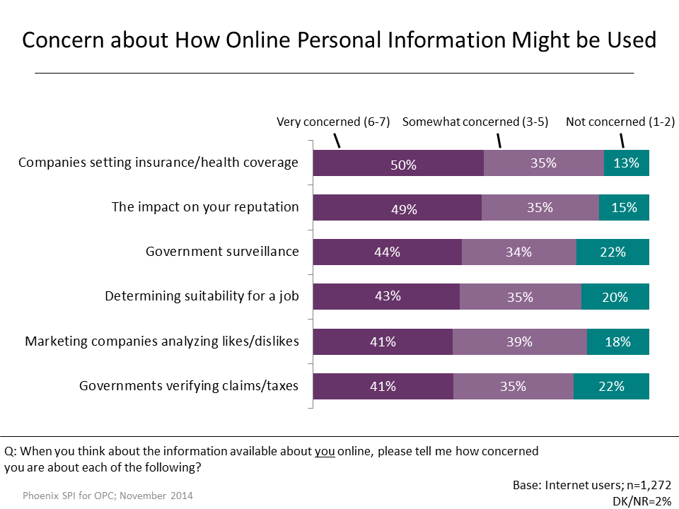 Figure 24: Concern about How Online Personal Information Might be Used