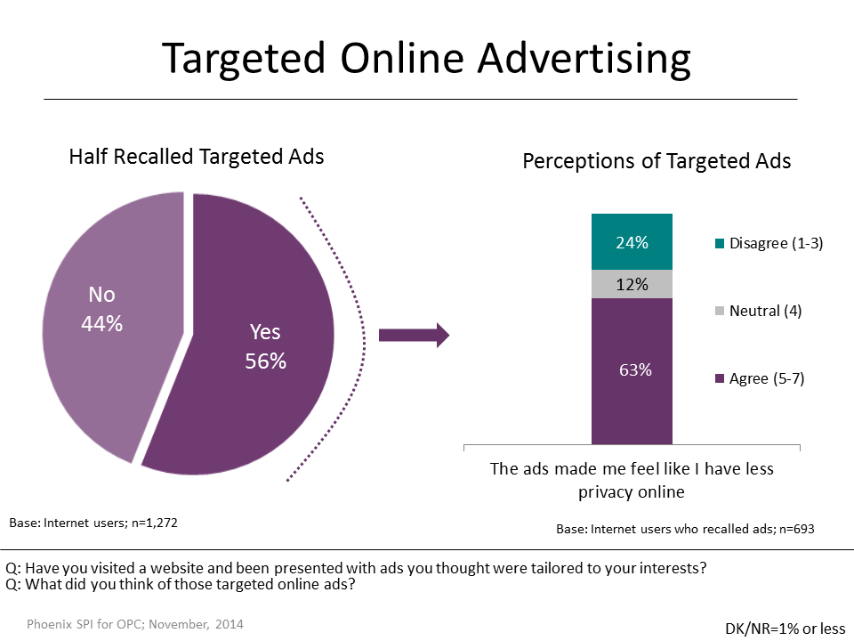 Figure 25: Targeted Online Advertising