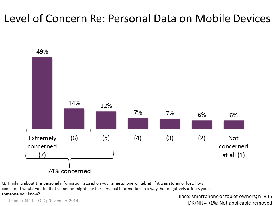 Figure 26: Level of Concern Re: Personal Data on Mobile Devices