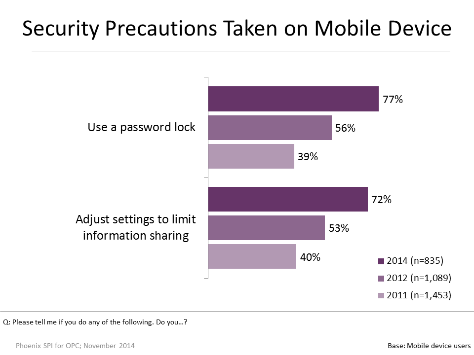 Figure 27: Security Precautions Taken on Mobile Device