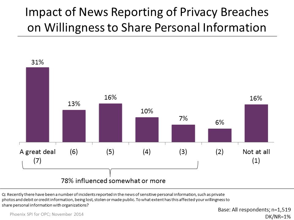 Figure 30: Willingness to Share Personal Information