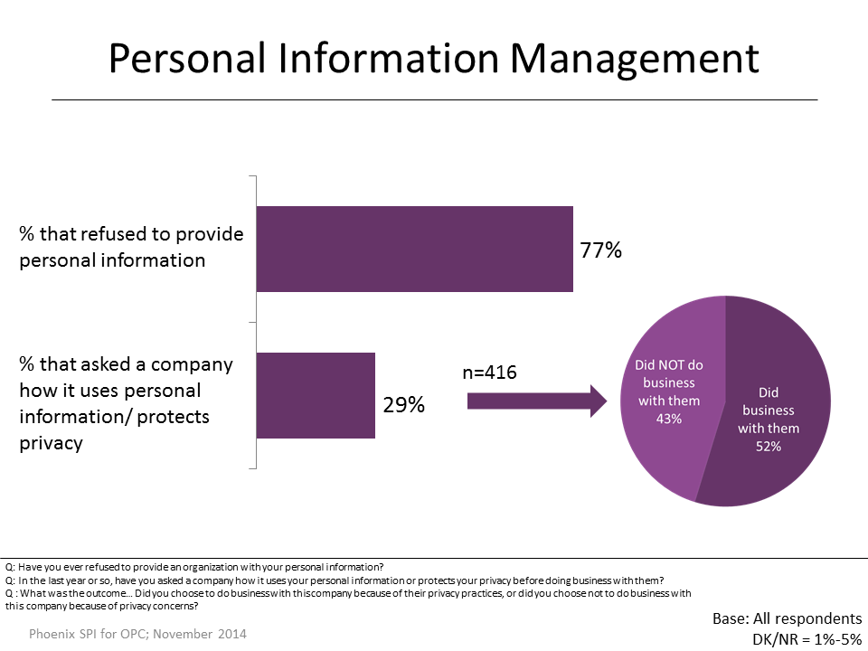 Figure 31: Personal Information Management
