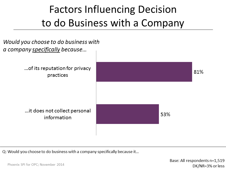 Figure 32: Factors Influencing Decision to do Business