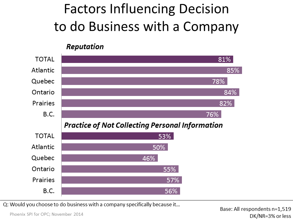 Figure 33: Factors Influencing Decision by Demographics