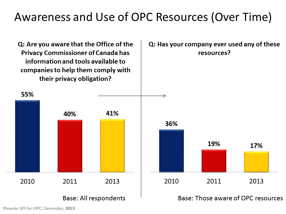 Awareness and Use of OPC Resources (Over Time)