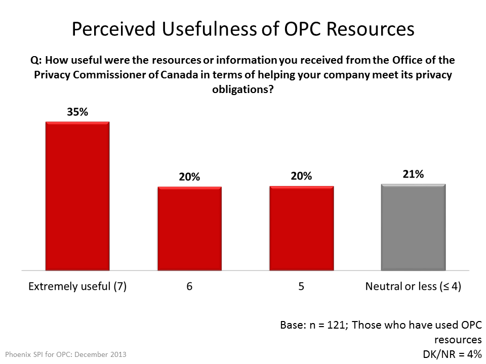 Perceived Usefulness of OPC Resources