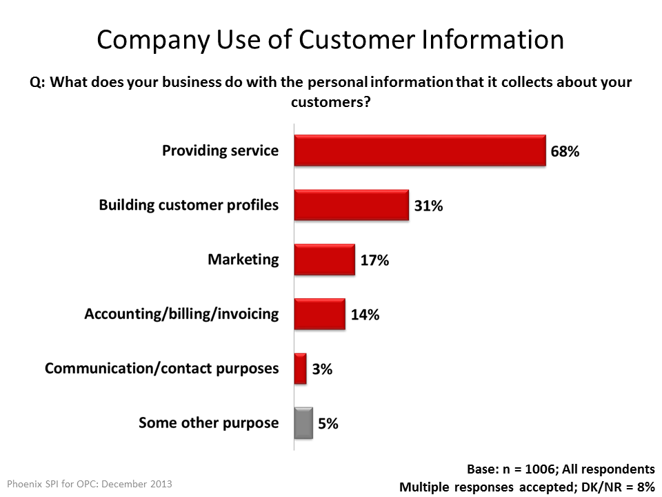 Company Use of Customer Information