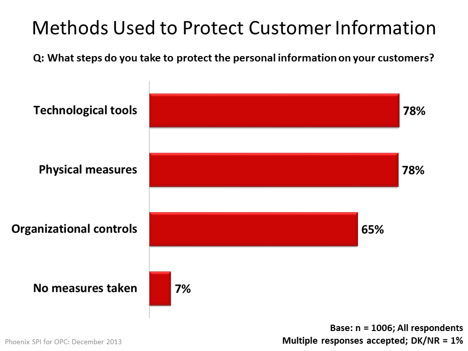 Methods Used to Protect Customer Information