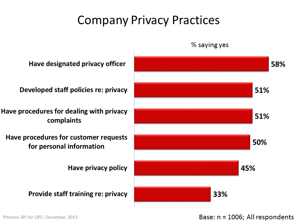 Company Privacy Practices