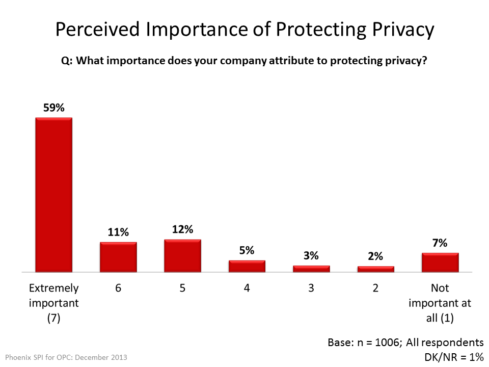 Percieved Importance of Protecting Privacy