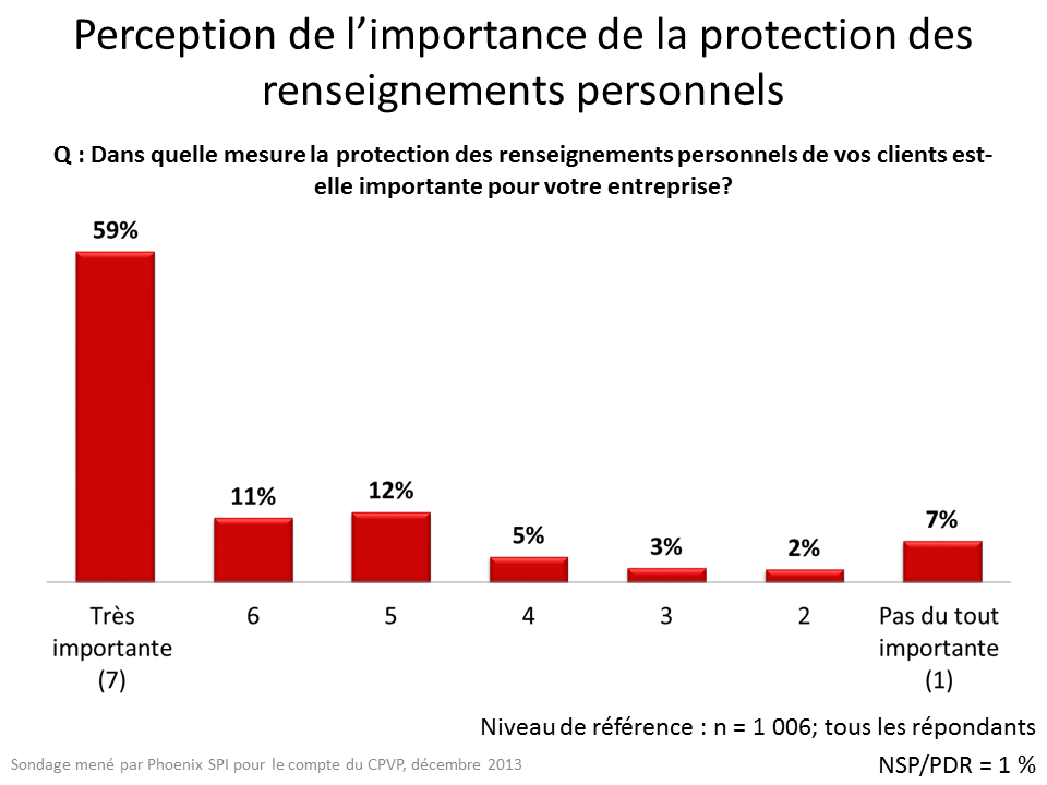 Perception de l'importance de la protection des renseignements personnels