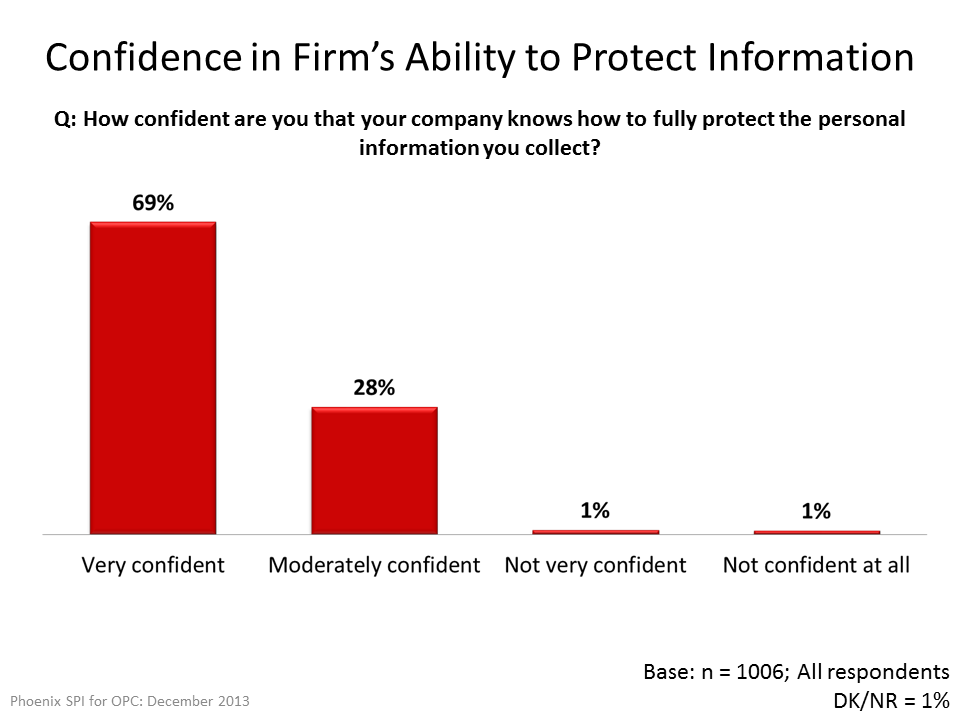Confidence in Firm's Ability to Protect Information