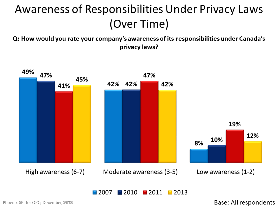 Awareness pf Responsibilities Under Privacy Laws (Over Time)