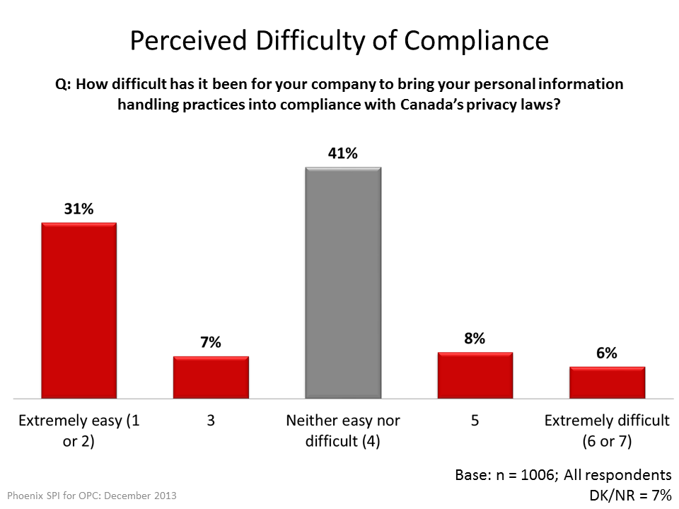 Perceived Difficulty of Compliance