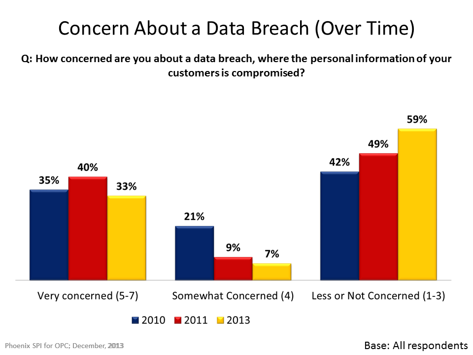 Concern About a Data Breach (Over Time)