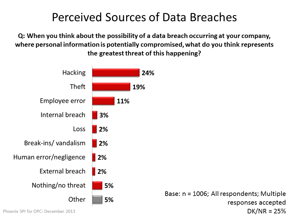 Perceived Sources of Data Breaches