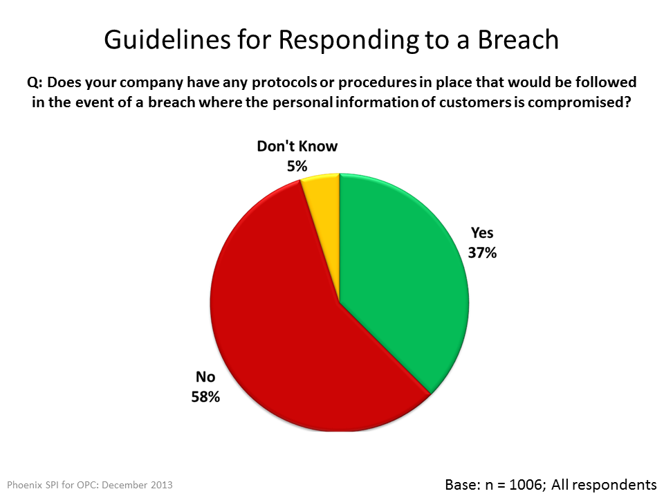 Guidelines for Responding to a Breach