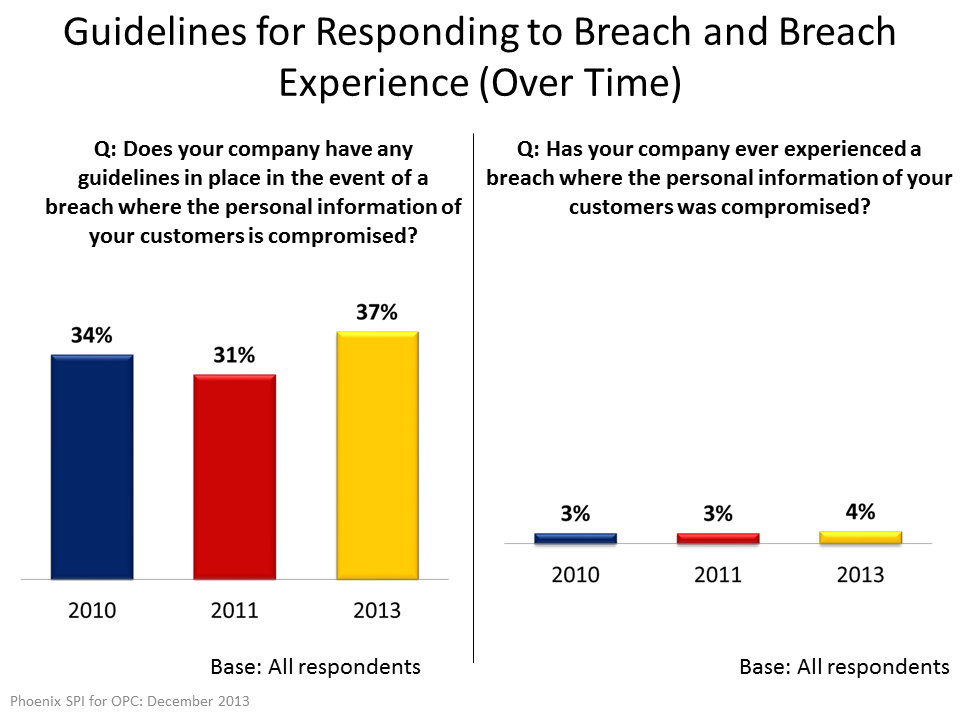 Guidelines for Responding to Breach and Breach Experience (Over Time)
