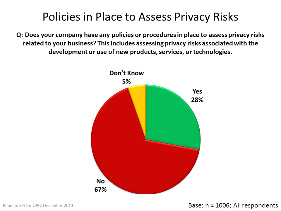 Policies in Place to Assess Privacy Risks