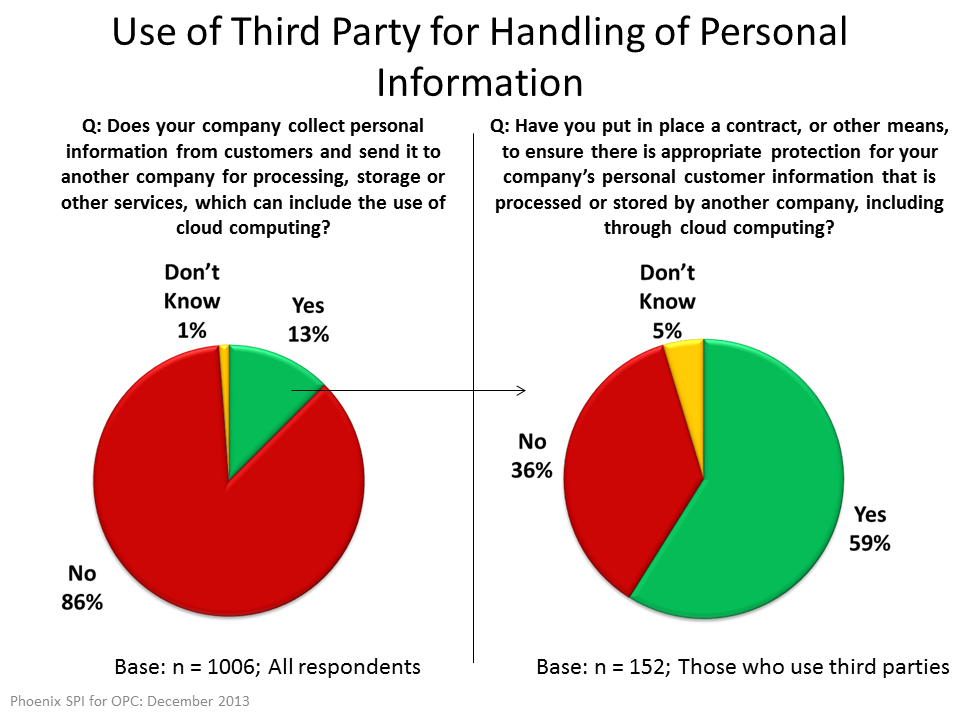 Use of Third Party for Handling of Personal Information