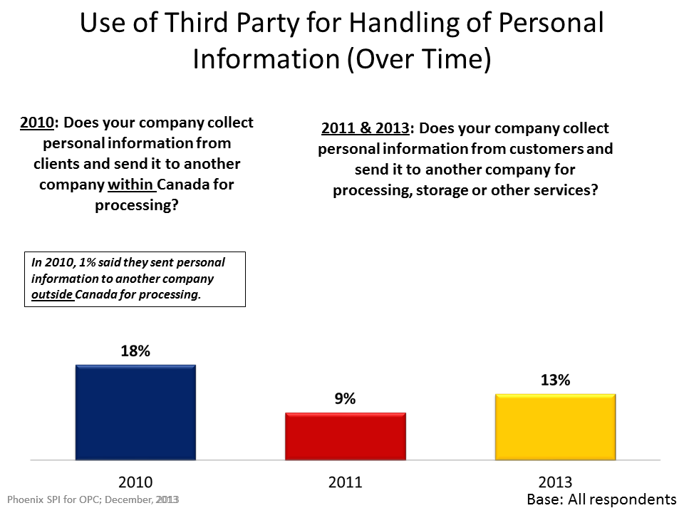 Use of Third Party for Handling of Personal Information (Over Time)