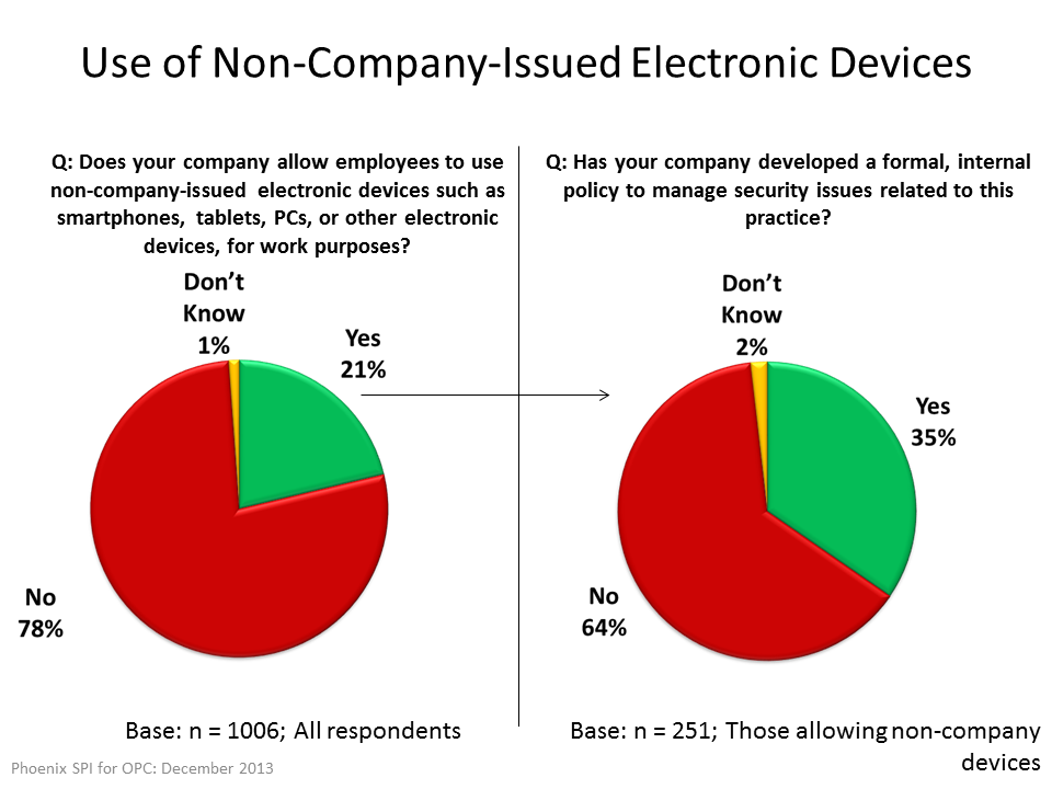 Use of Non-Company-Issued Electronic Devices