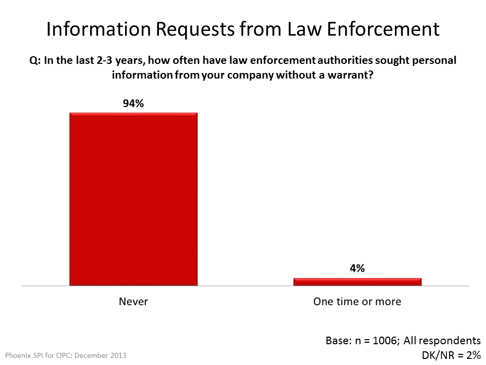 Information Requests from Law Enforcement