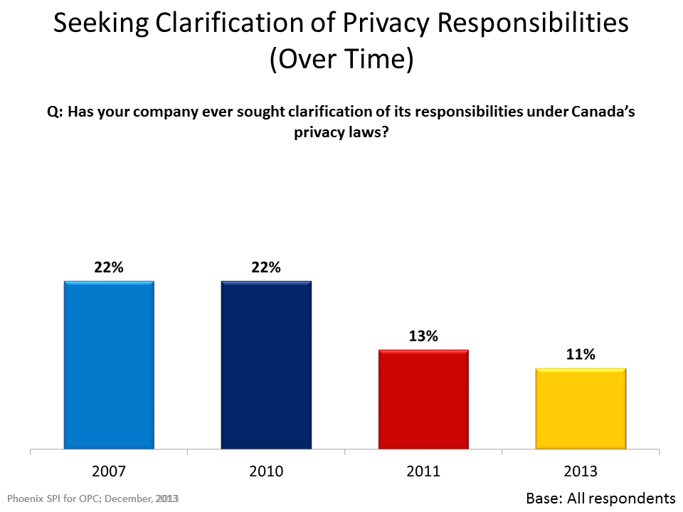Seeking Clarification of Privacy Responsibilities (Over Time)