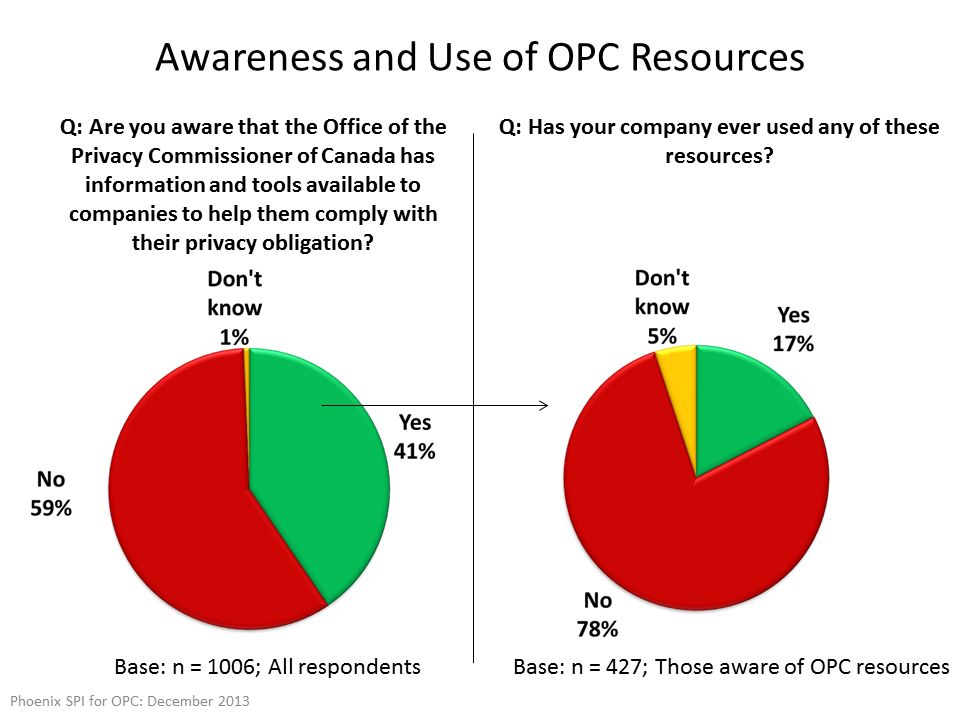 Awareness and Use of OPC Resources