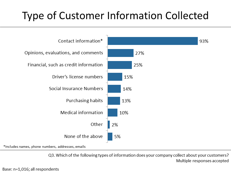 Figure 1: Type of Customer Information Collected