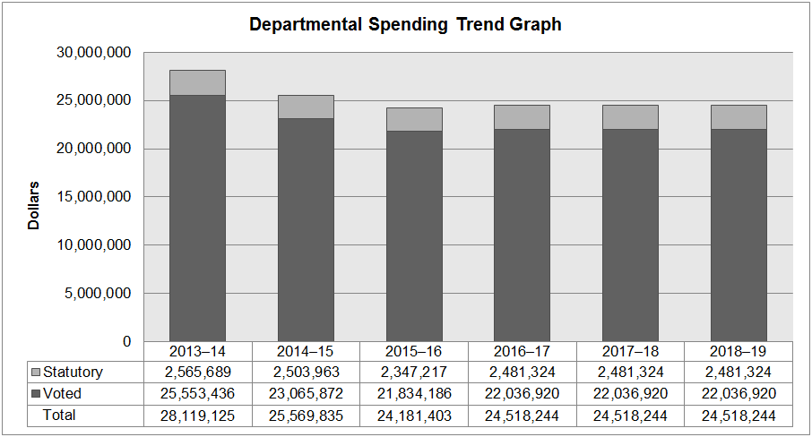 Office of the Privacy Commissioner of Canada 2015-16 Spending Trends Graph