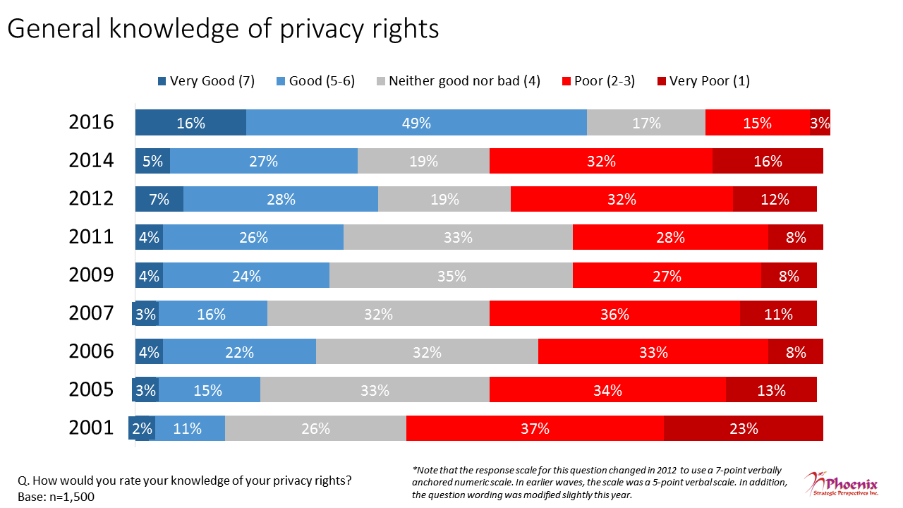 Figure 1: General Knowledge of Privacy Rights