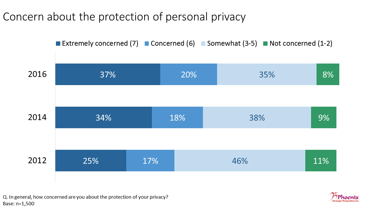 Figure 2: Concern about the protection of personal privacy
