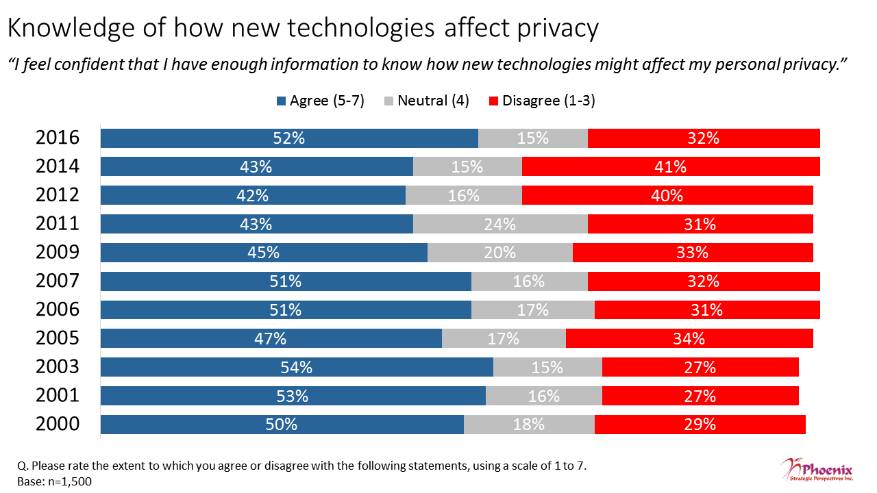 Figure 3: Knowledge of how new technologies affect privacy