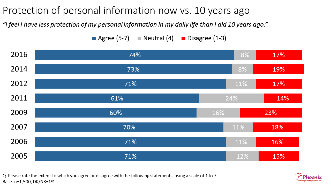Figure 4: Protection of personal information now vs. 10 years ago