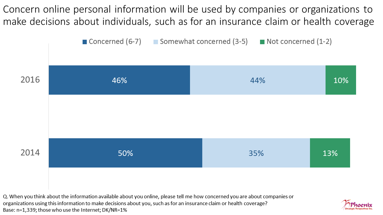 Figure 6: Concern online personal information will be used by companies or organizations to make decisions about individuals, such as for an insurance claim or health coverage