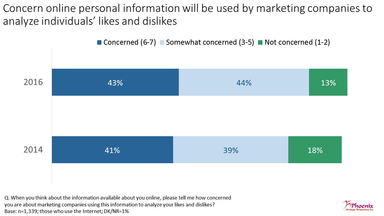 Figure 7: Concern online personal information will be used by marketing companies to analyze individual's likes and dislikes