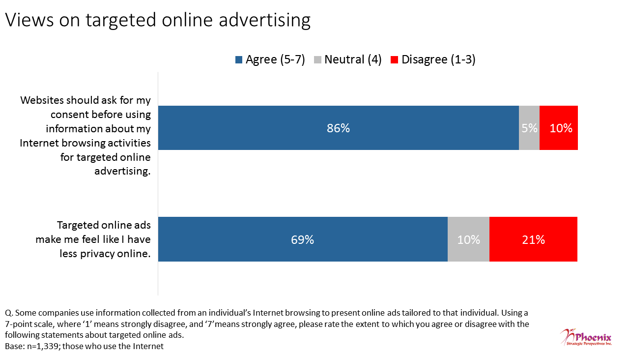 Figure 9: Views on targeted online advertising