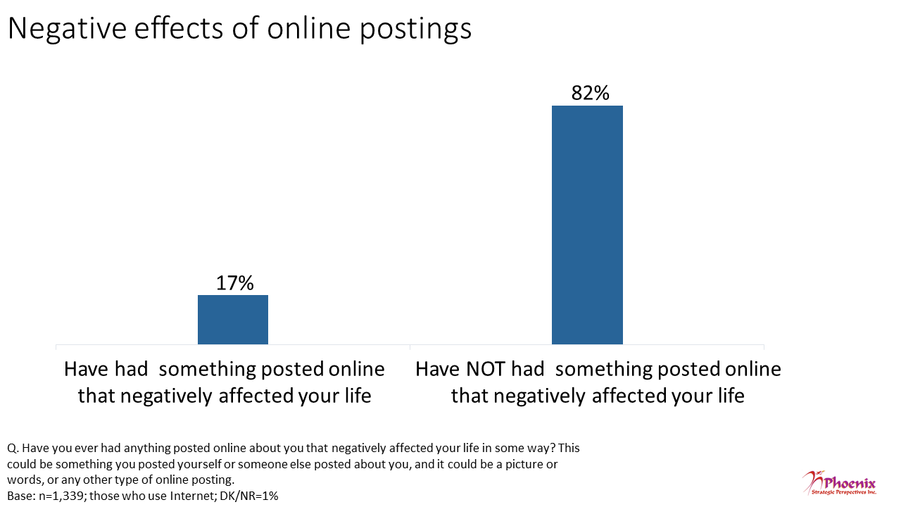 Figure 13: Negative effects of online postings