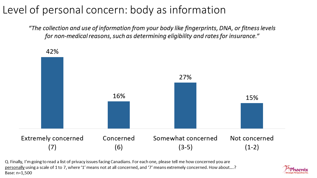 Figure 14: Level of personal concern: body as information
