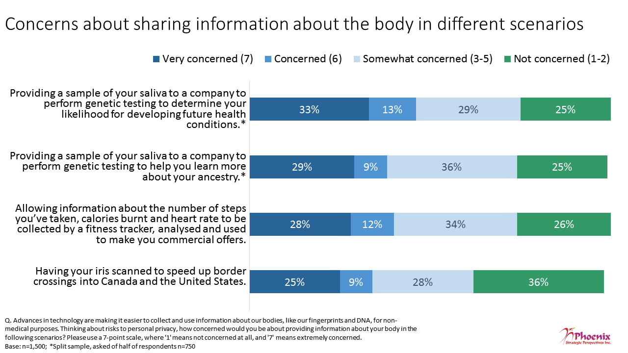 Figure 15: Concerns about sharing information about the body in different scenarios