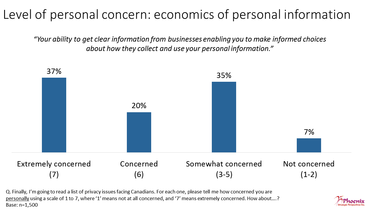 Figure 16: Level of personal concern: economics of personal information