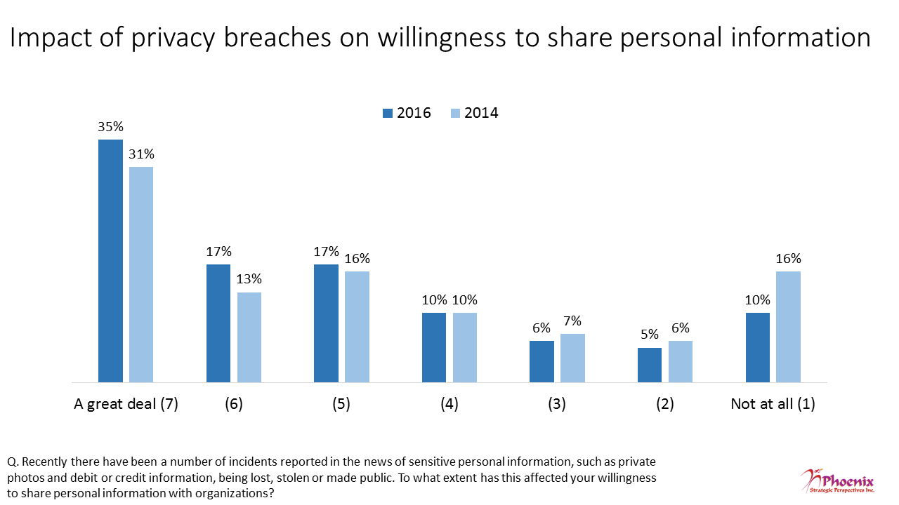 Figure 17: Impact of privacy breaches on willingness to share personal information