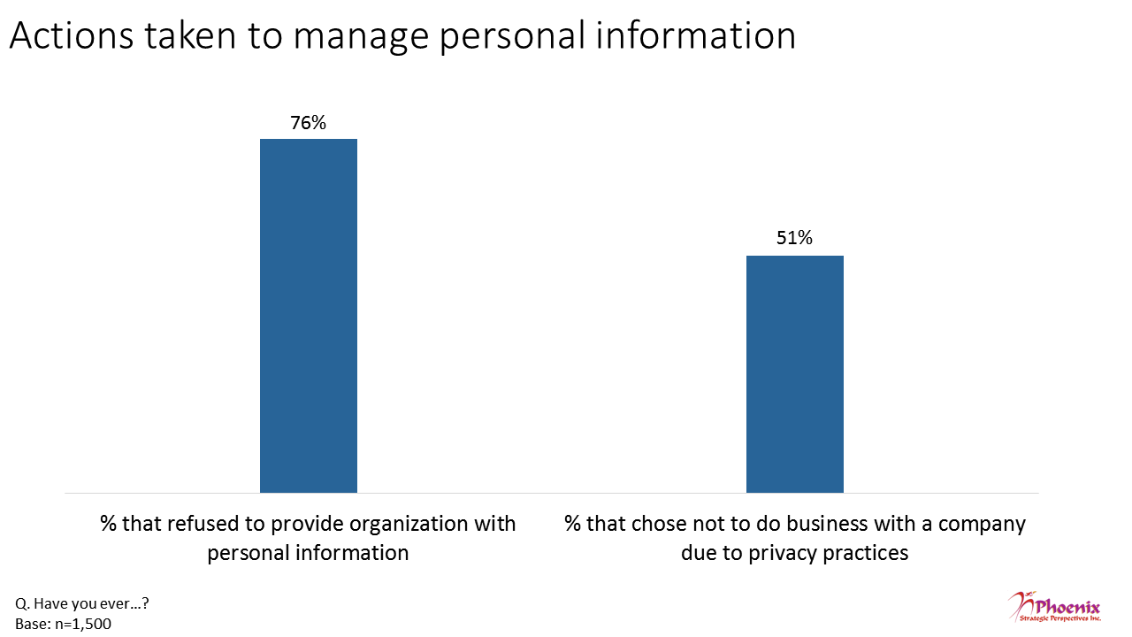 Figure 18: Actions taken to manage personal information