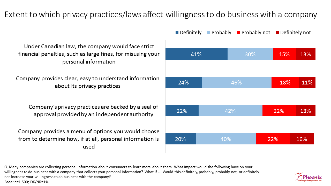 Figure 19: Extent to which privacy practices/laws affect willingness to do business with a company