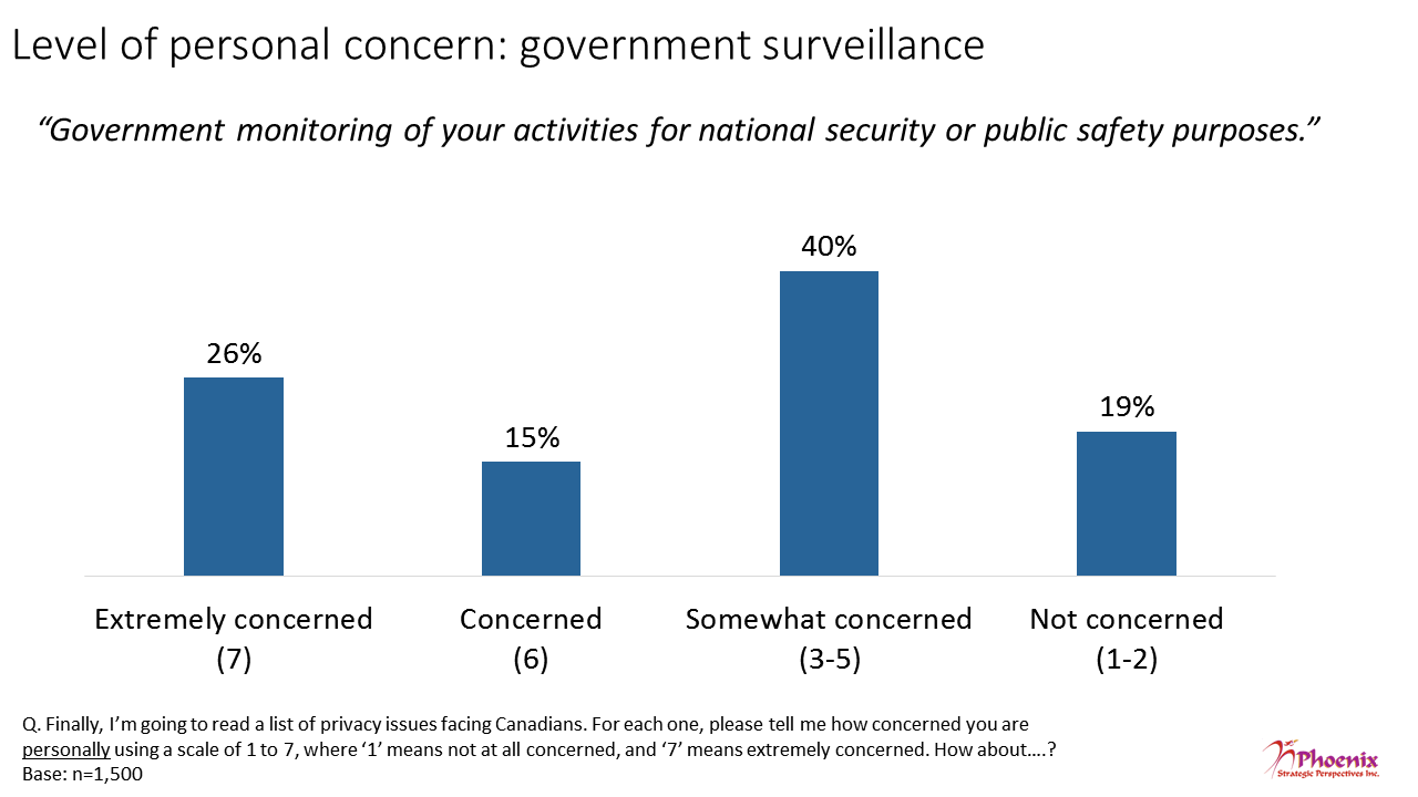 Figure 20: Level of personal concern: government surveillance