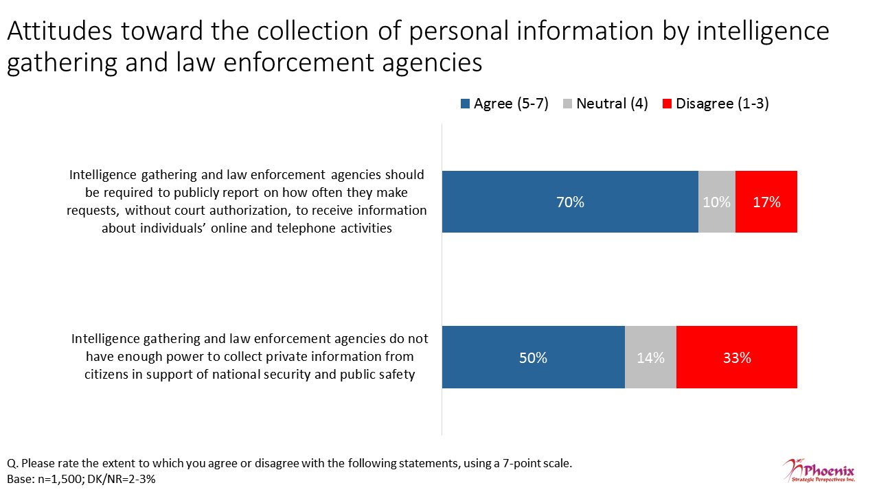 Figure 21: Attitudes toward the collection of personal information by intelligence gathering and law enforcement agencies
