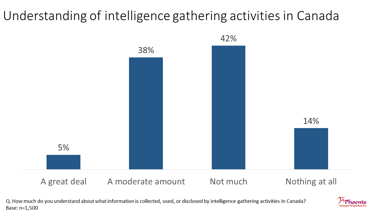 Figure 22: Understanding of intelligence gathering activities in Canada