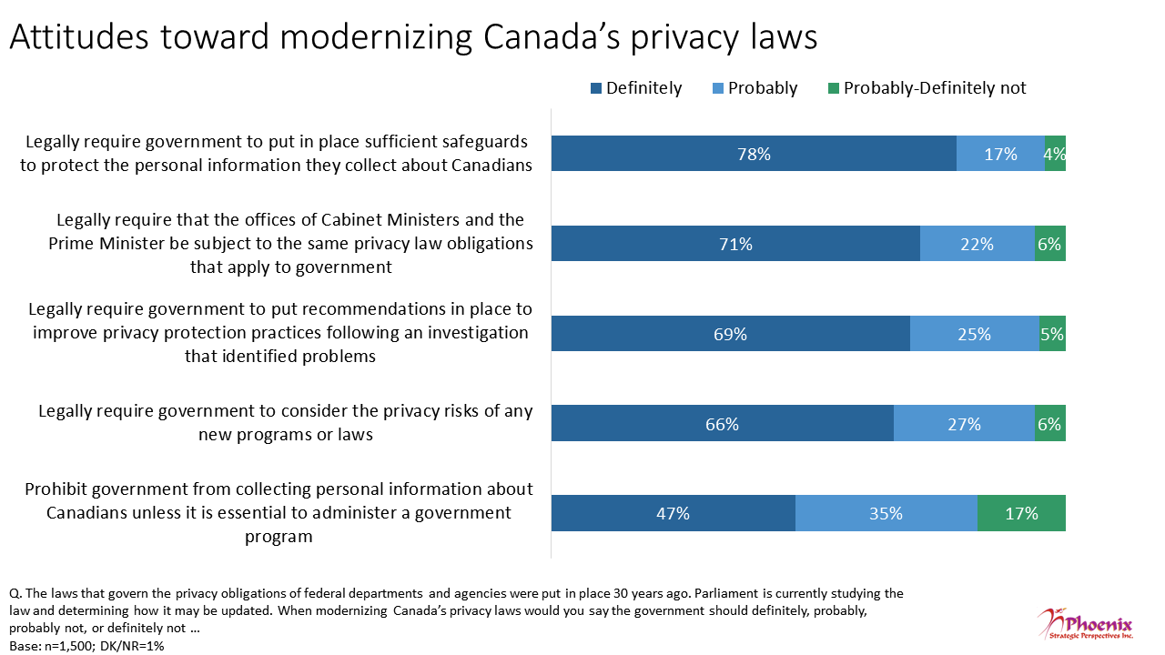 Figure 24: Attitudes toward modernizing Canada's privacy laws