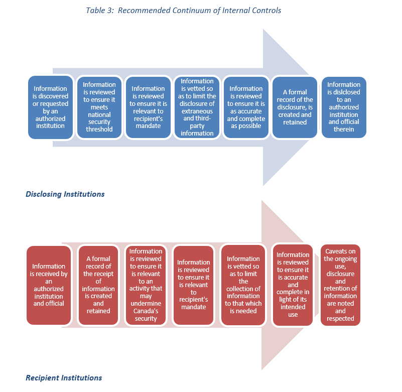 Recommended Continuum of Internal Controls